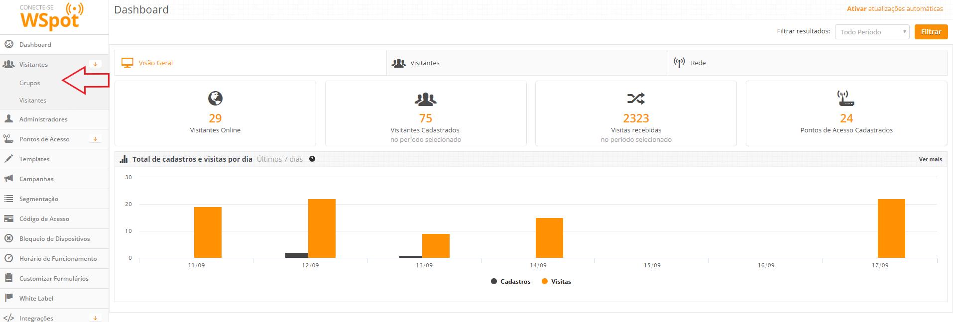 grupos de visitantes no WSpot