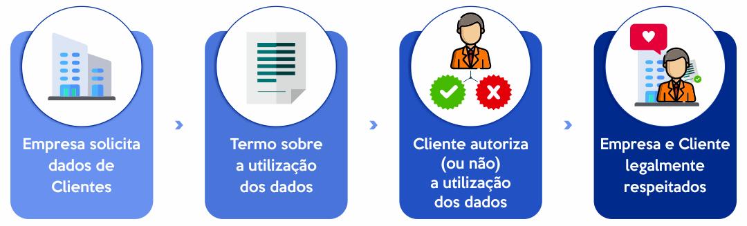 Adequação à nova lei geral de proteção de dados