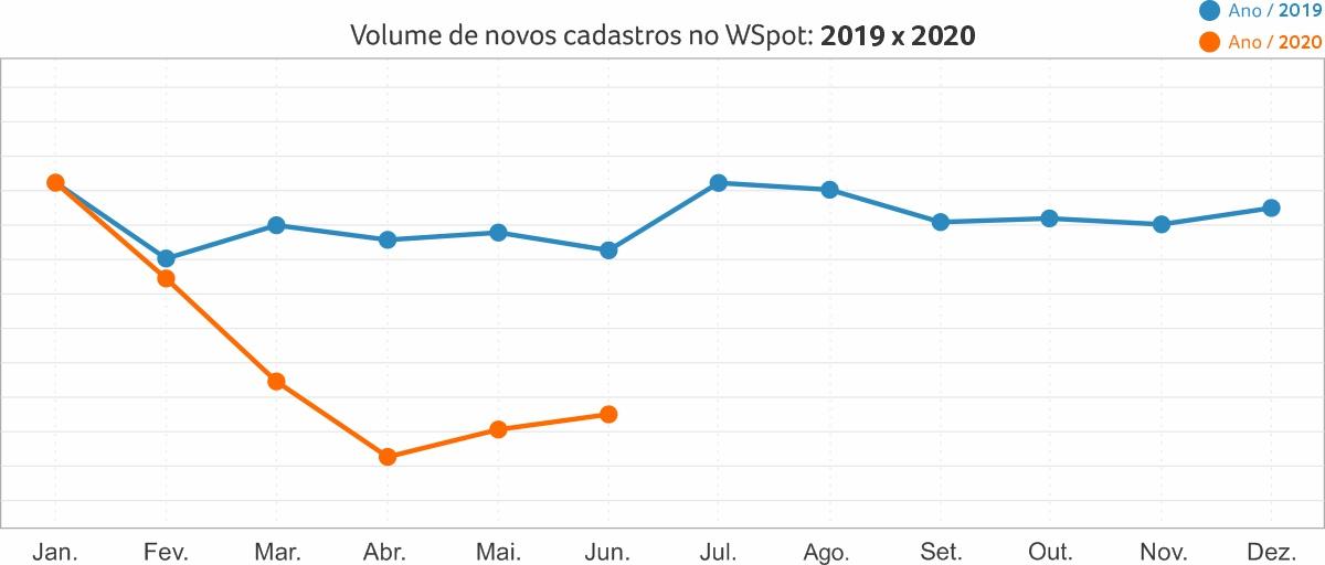 Comparação do volume de novos cadastros no WSpot entre 2019 e 2020