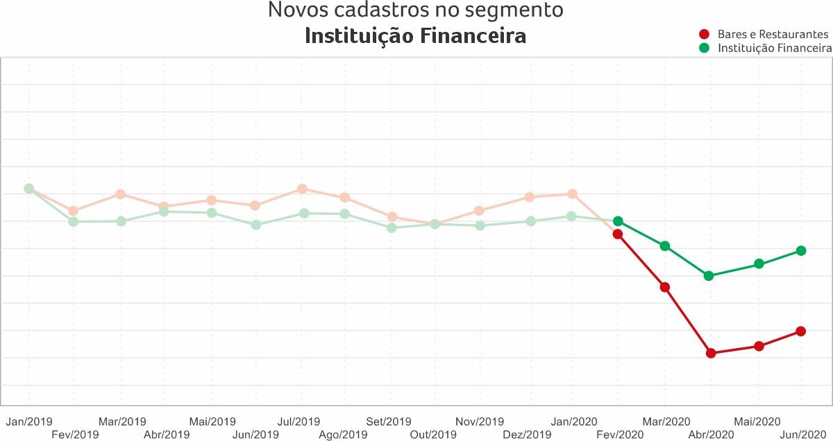 Novos cadastros no segmento bares e restaurantes em comparação com instituição financeira em 2019 e 2020