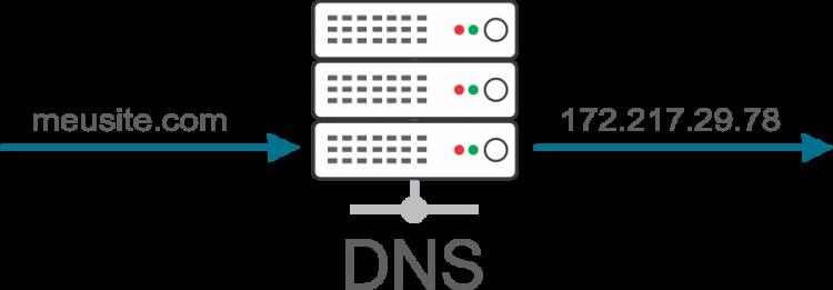 O que é DNS? - Dicionário do WiFi