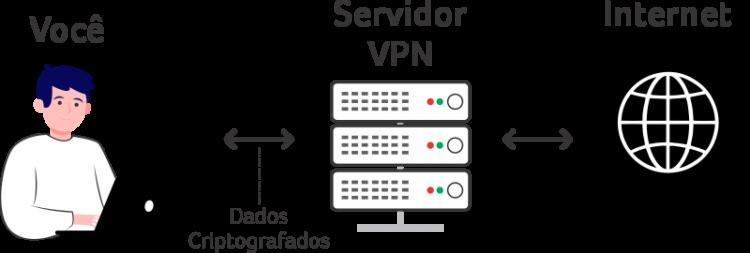 VPN - Dicionário do WiFi